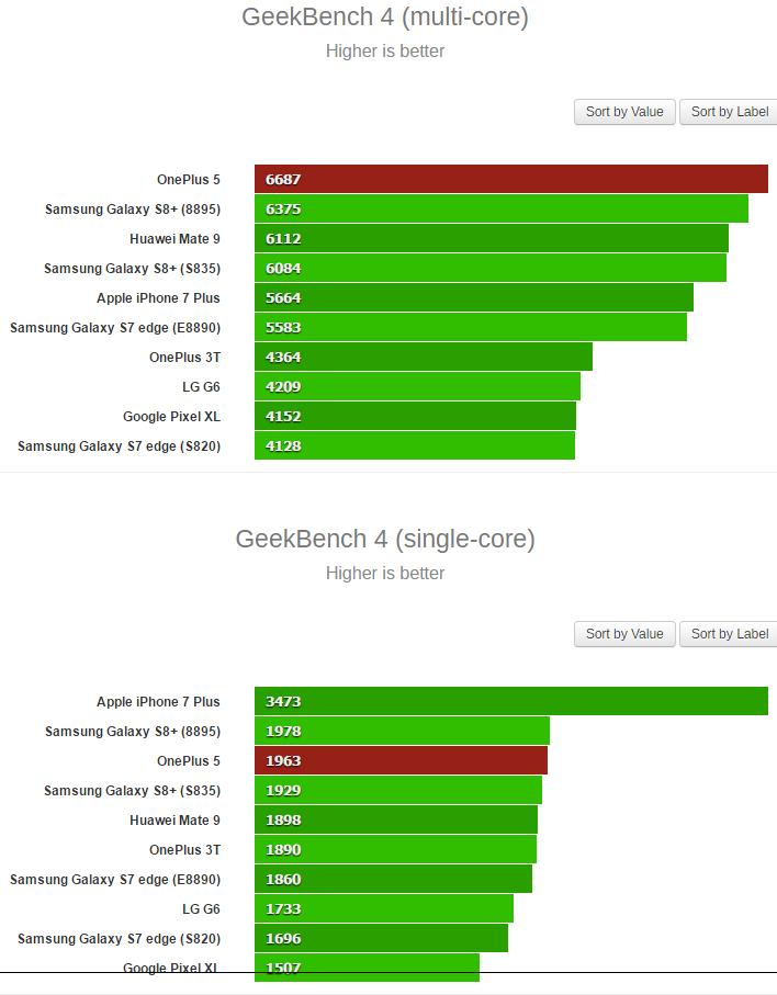 Huawei Mate 9 Pro vs OnePlus 5 vs Xiaomi Mi MIX 2S