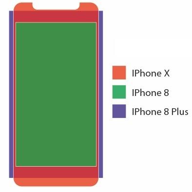 Best iPhones in 2020